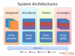 Systems Architecture培訓